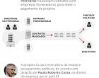 STF pode decidir hoje sobre sigilo da lista de políticos da Lava Jato