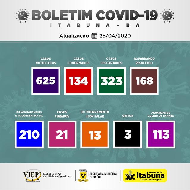 Itabuna confirma mais 21 casos nas últimas 24h e número de infectados chega a 134