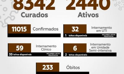 Itabuna registra 155 novos casos de Covid-19 e ultrapassa a marca de 11 mil infectados